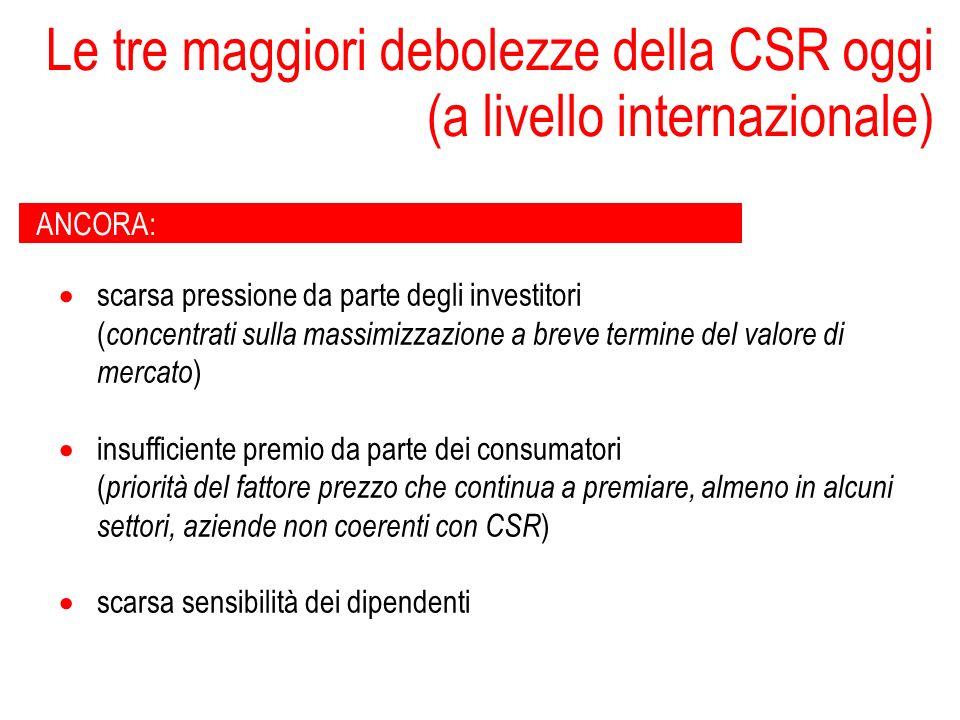 Le tre maggiori debolezze della CSR oggi (a livello internazionale) ANCORA: scarsa pressione da parte degli investitori ( concentrati sulla massimizza