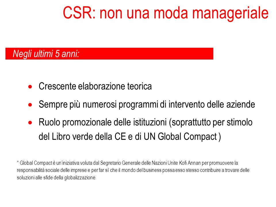 CSR: non una moda manageriale Negli ultimi 5 anni: Crescente elaborazione teorica Sempre più numerosi programmi di intervento delle aziende Ruolo prom