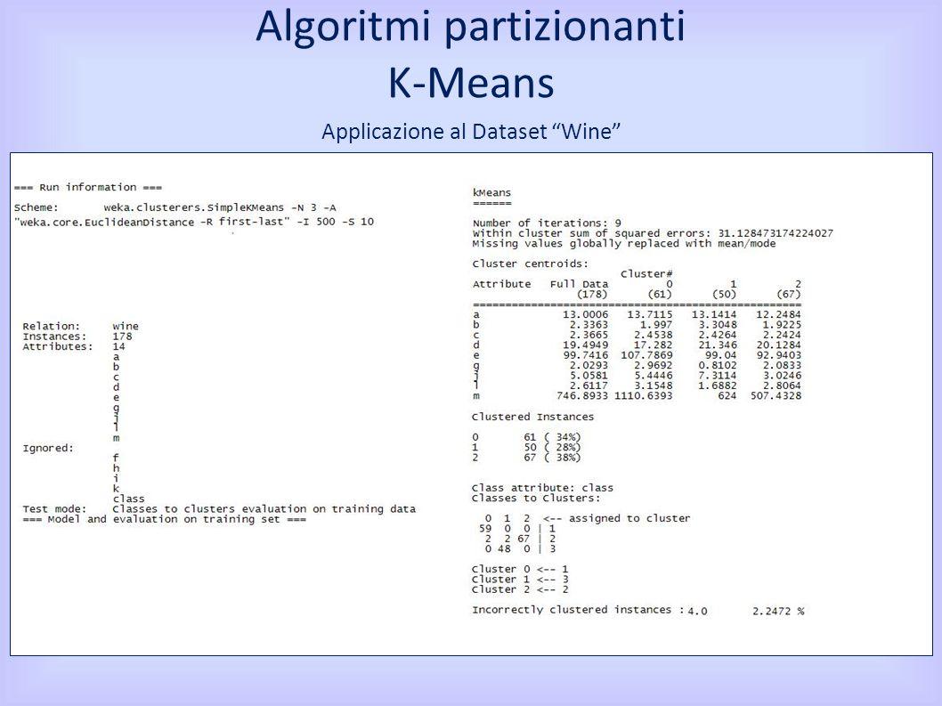 Applicazione al Dataset Wine Algoritmi partizionanti K-Means