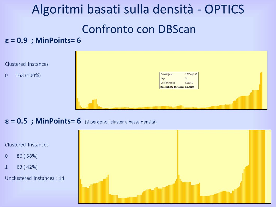 Confronto con DBScan ε = 0.9 ; MinPoints= 6 Clustered Instances 0 163 (100%) ε = 0.5 ; MinPoints= 6 (si perdono i cluster a bassa densità) Clustered I