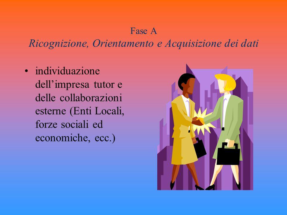 Fase A Ricognizione, Orientamento e Acquisizione dei dati individuazione dellimpresa tutor e delle collaborazioni esterne (Enti Locali, forze sociali
