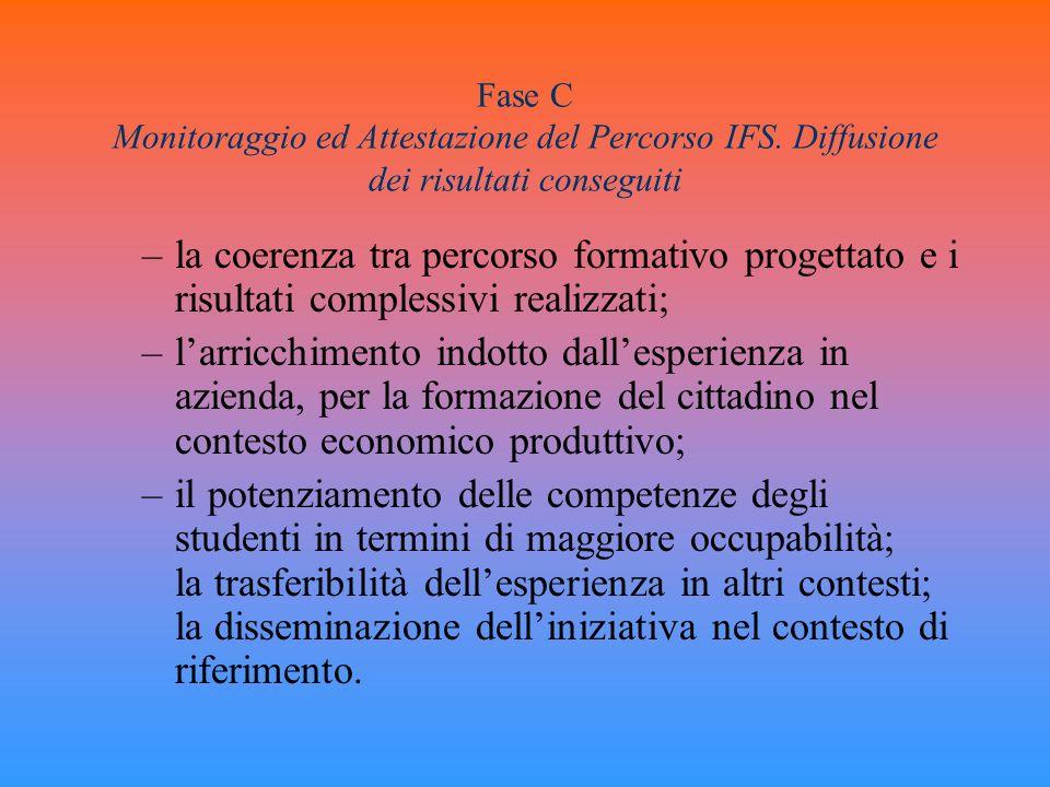 Fase C Monitoraggio ed Attestazione del Percorso IFS. Diffusione dei risultati conseguiti –la coerenza tra percorso formativo progettato e i risultati
