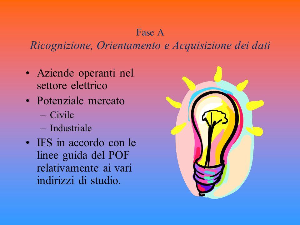 Fase A Ricognizione, Orientamento e Acquisizione dei dati Aziende operanti nel settore elettrico Potenziale mercato –Civile –Industriale IFS in accord