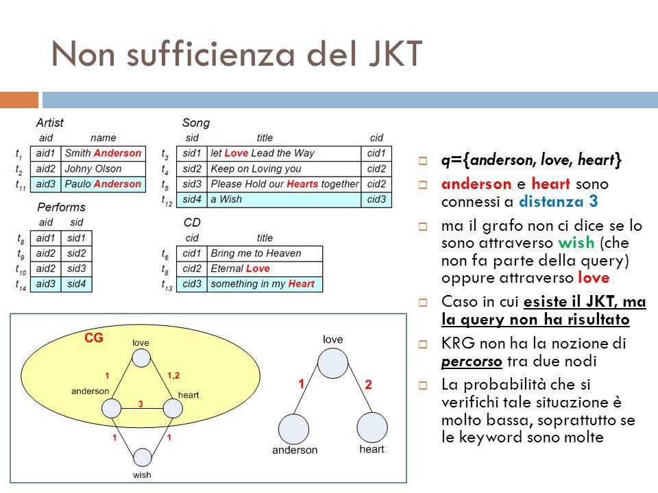 Non sufficienza del JKT q={anderson, love, heart} anderson e heart sono connessi a distanza 3 ma il grafo non ci dice se lo sono attraverso wish (che non fa parte della query) oppure attraverso love Caso in cui esiste il JKT, ma la query non ha risultato KRG non ha la nozione di percorso tra due nodi La probabilità che si verifichi tale situazione è molto bassa, soprattutto se le keyword sono molte