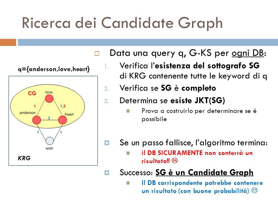 Ricerca dei Candidate Graph Data una query q, G-KS per ogni DB: 1. Verifica lesistenza del sottografo SG di KRG contenente tutte le keyword di q 2. Ve