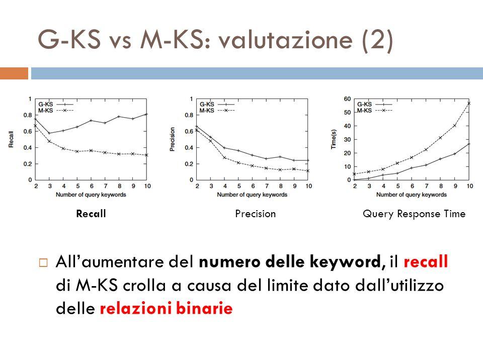 G-KS vs M-KS: valutazione (2) Allaumentare del numero delle keyword, il recall di M-KS crolla a causa del limite dato dallutilizzo delle relazioni bin