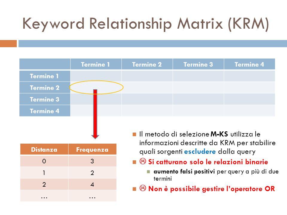 Keyword Relationship Matrix (KRM) Termine 1Termine 2Termine 3Termine 4 Termine 1 Termine 2 Termine 3 Termine 4 DistanzaFrequenza 03 12 24 …… Il metodo di selezione M-KS utilizza le informazioni descritte da KRM per stabilire quali sorgenti escludere dalla query Si catturano solo le relazioni binarie aumento falsi positivi per query a più di due termini Non è possibile gestire loperatore OR