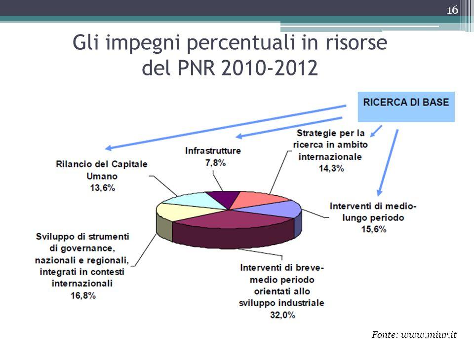 Gli impegni percentuali in risorse del PNR 2010-2012 Fonte: www.miur.it 16