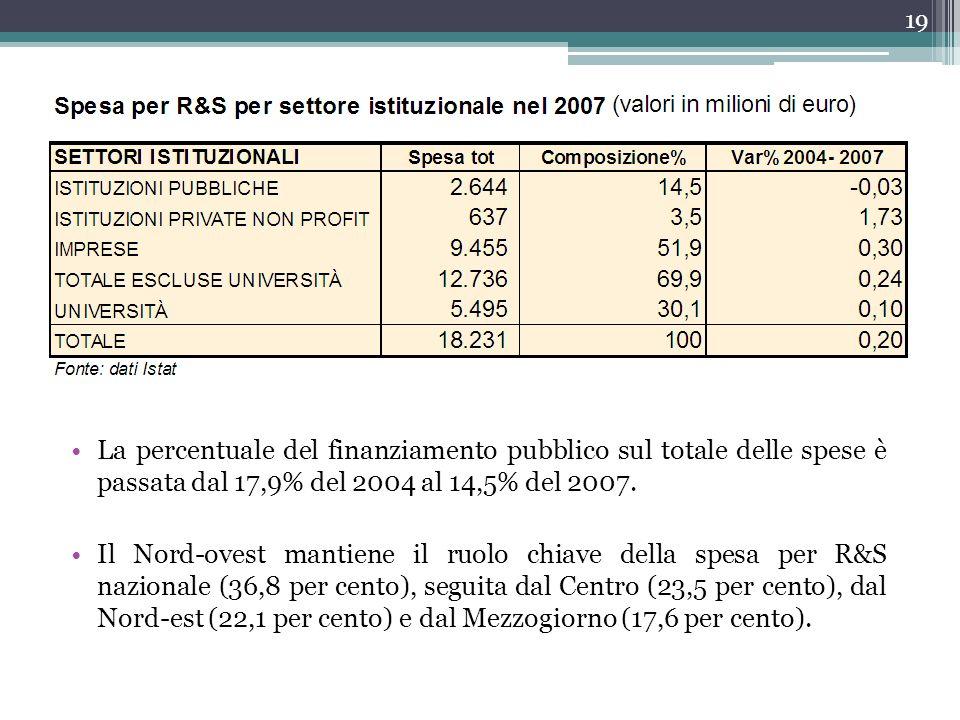 La percentuale del finanziamento pubblico sul totale delle spese è passata dal 17,9% del 2004 al 14,5% del 2007. Il Nord-ovest mantiene il ruolo chiav