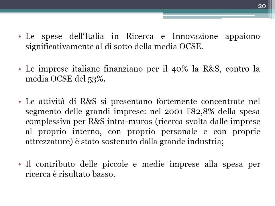 Le spese dellItalia in Ricerca e Innovazione appaiono significativamente al di sotto della media OCSE. Le imprese italiane finanziano per il 40% la R&
