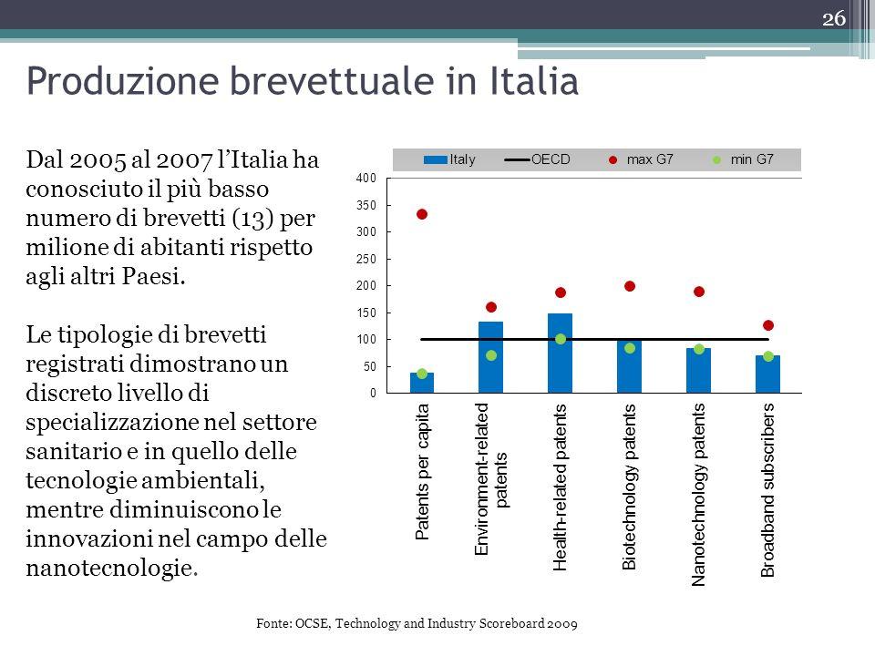 Dal 2005 al 2007 lItalia ha conosciuto il più basso numero di brevetti (13) per milione di abitanti rispetto agli altri Paesi. Le tipologie di brevett