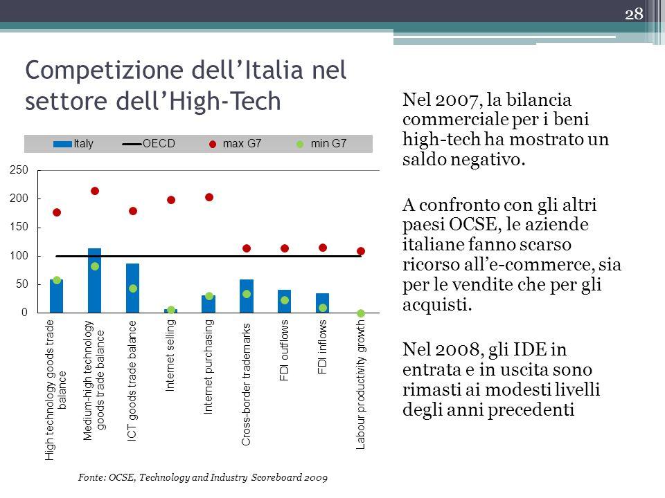 Nel 2007, la bilancia commerciale per i beni high-tech ha mostrato un saldo negativo. A confronto con gli altri paesi OCSE, le aziende italiane fanno