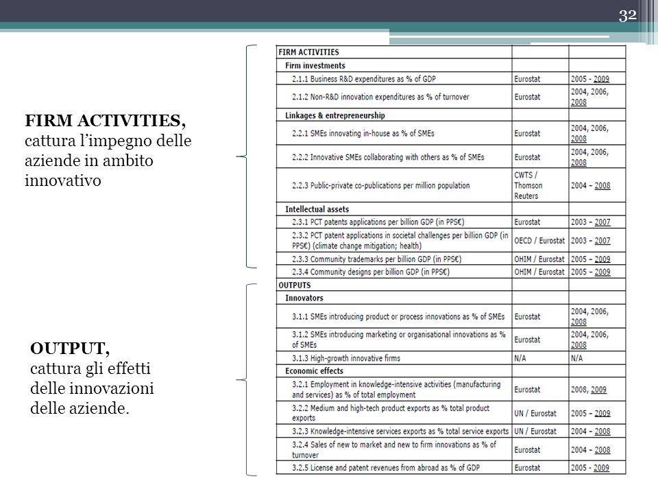 FIRM ACTIVITIES, cattura limpegno delle aziende in ambito innovativo OUTPUT, cattura gli effetti delle innovazioni delle aziende. 32