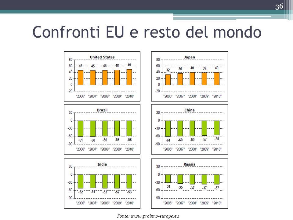 Confronti EU e resto del mondo 36 Fonte: www.proinno-europe.eu