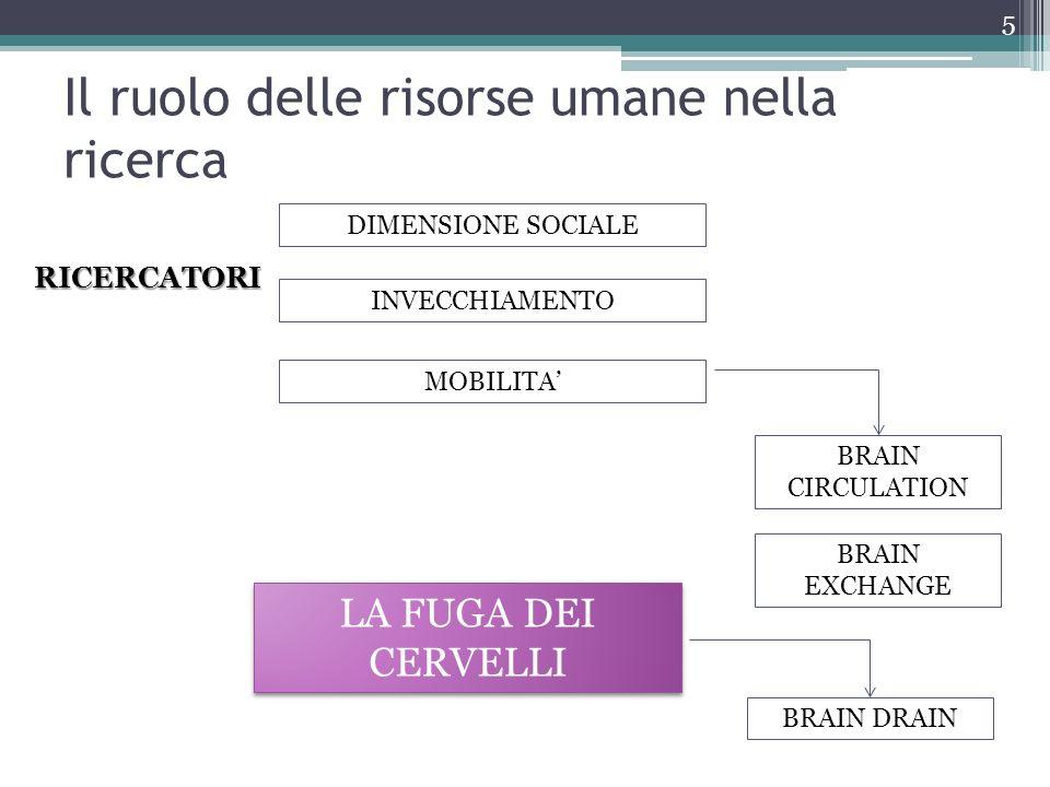 Il ruolo delle risorse umane nella ricerca 5 RICERCATORI DIMENSIONE SOCIALE INVECCHIAMENTO MOBILITA LA FUGA DEI CERVELLI BRAIN DRAIN BRAIN CIRCULATION