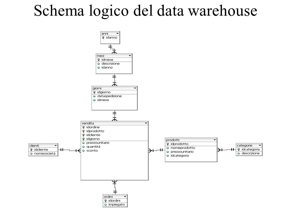 Schema logico del data warehouse