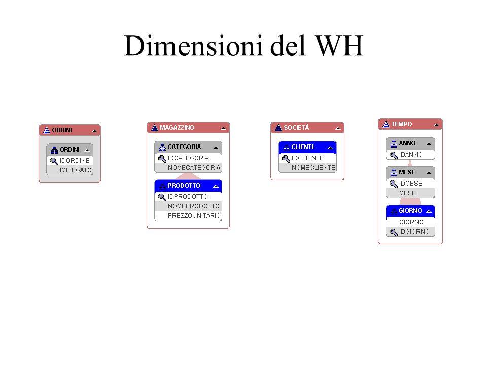 Dimensioni del WH