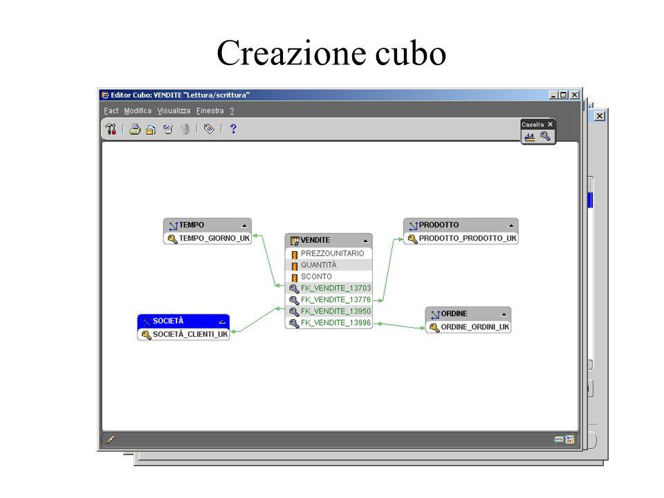 Creazione cubo