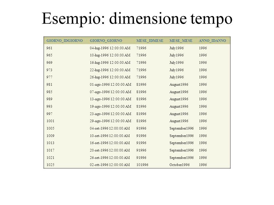 Esempio: dimensione tempo GIORNO_IDGIORNOGIORNO_GIORNOMESE_IDMESEMESE_MESEANNO_IDANNO 96104-lug-1996 12:00:00 AM71996July19961996 96510-lug-1996 12:00