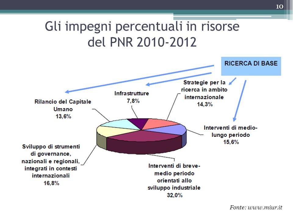 Gli impegni percentuali in risorse del PNR 2010-2012 Fonte: www.miur.it 10