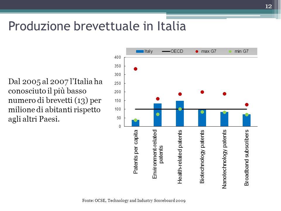 Dal 2005 al 2007 lItalia ha conosciuto il più basso numero di brevetti (13) per milione di abitanti rispetto agli altri Paesi. Produzione brevettuale