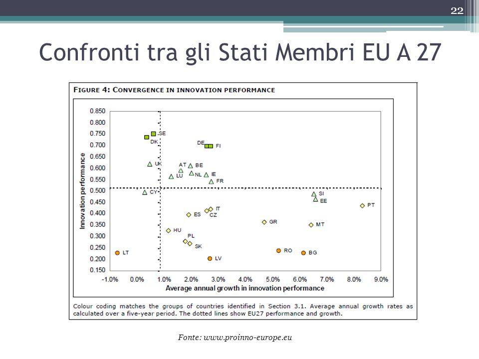 Confronti tra gli Stati Membri EU A 27 22 Fonte: www.proinno-europe.eu