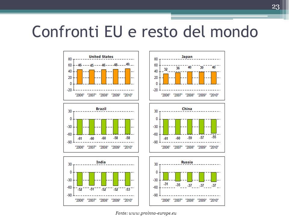 Confronti EU e resto del mondo 23 Fonte: www.proinno-europe.eu