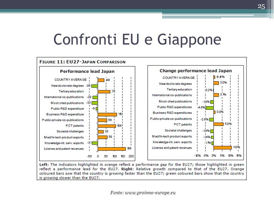Confronti EU e Giappone 25 Fonte: www.proinno-europe.eu