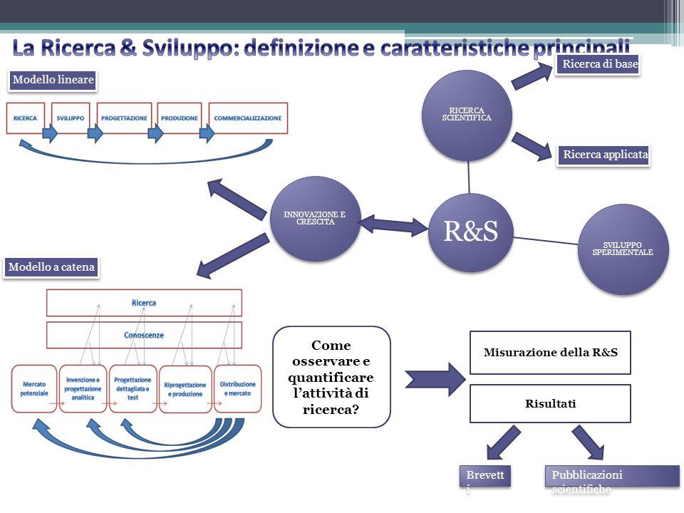 R&S RICERCA SCIENTIFICA SVILUPPO SPERIMENTALE INNOVAZIONE E CRESCITA Ricerca di base Ricerca applicata Modello lineare Modello a catena Come osservare