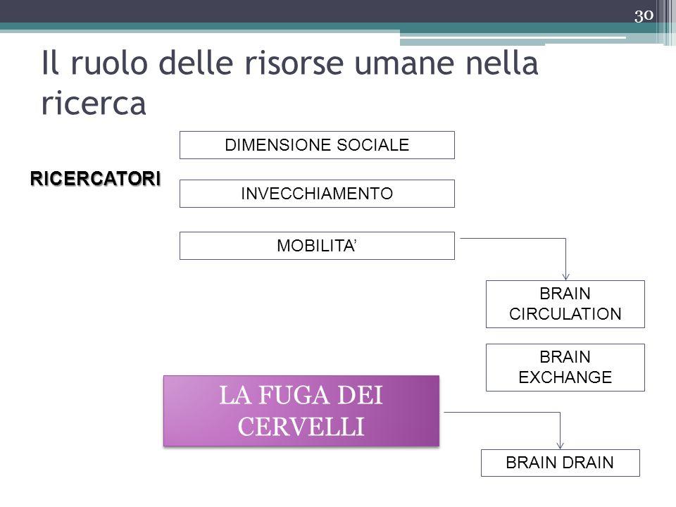 Il ruolo delle risorse umane nella ricerca 30 RICERCATORI DIMENSIONE SOCIALE INVECCHIAMENTO MOBILITA LA FUGA DEI CERVELLI BRAIN DRAIN BRAIN CIRCULATIO