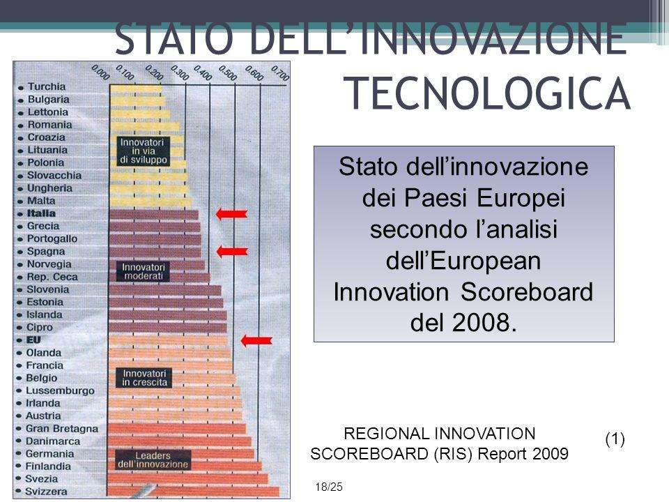 STATO DELLINNOVAZIONE TECNOLOGICA REGIONAL INNOVATION SCOREBOARD (RIS) Report 2009 (1) Stato dellinnovazione dei Paesi Europei secondo lanalisi dellEu