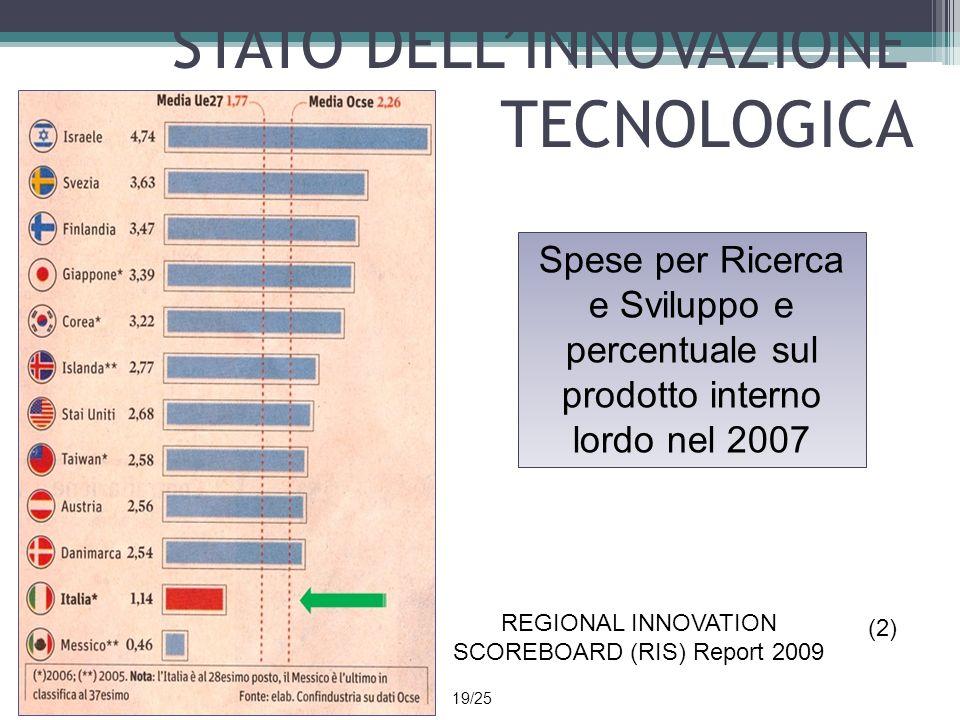 STATO DELLINNOVAZIONE TECNOLOGICA REGIONAL INNOVATION SCOREBOARD (RIS) Report 2009 (2) Spese per Ricerca e Sviluppo e percentuale sul prodotto interno