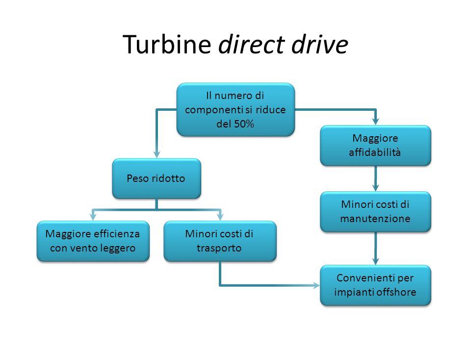 Turbine direct drive Il numero di componenti si riduce del 50% Peso ridotto Maggiore efficienza con vento leggero Convenienti per impianti offshore Mi