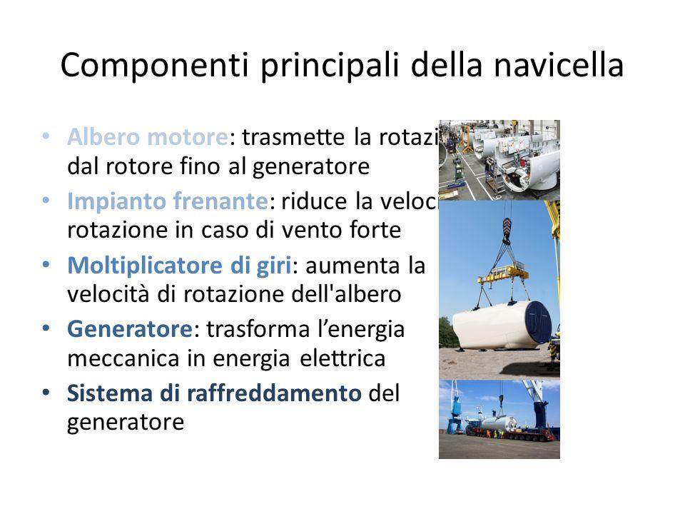 Componenti principali della navicella Albero motore: trasmette la rotazione dal rotore fino al generatore Impianto frenante: riduce la velocità di rot
