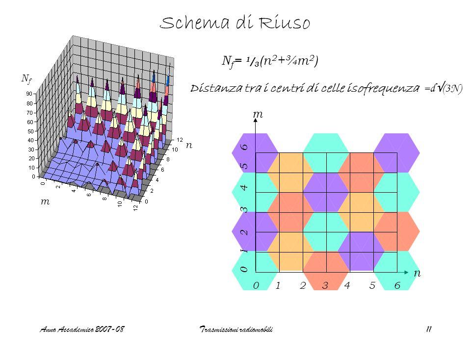 Anno Accademico 2007-08Trasmissioni radiomobili11 Schema di Riuso Distanza tra i centri di celle isofrequenza =d (3N) N f = 1 / 3 (n 2 +¾m 2 ) NfNf n m 0 1 2 3 4 5 6 m n