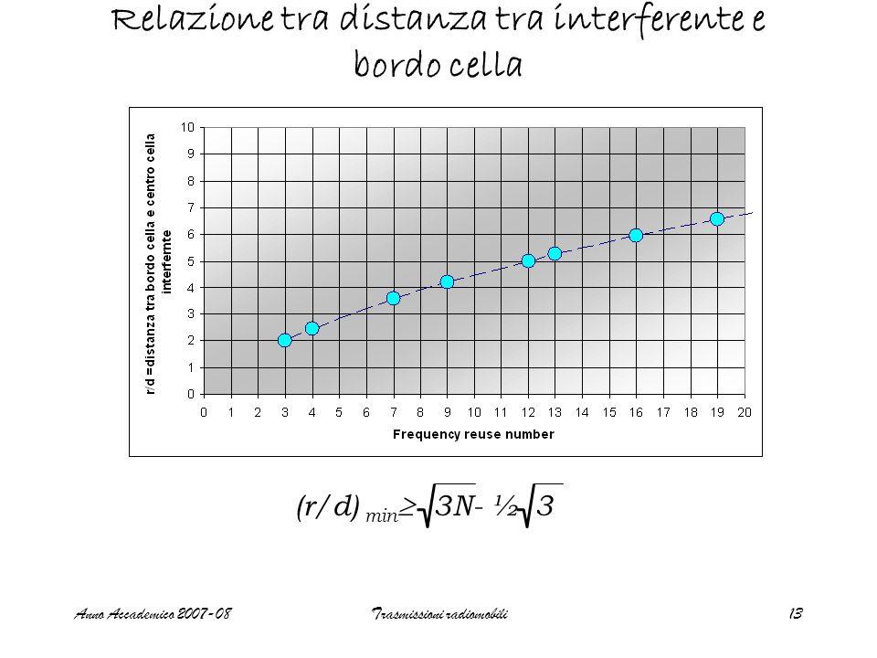 Anno Accademico 2007-08Trasmissioni radiomobili13 Relazione tra distanza tra interferente e bordo cella (r/d) min 3N- ½ 3