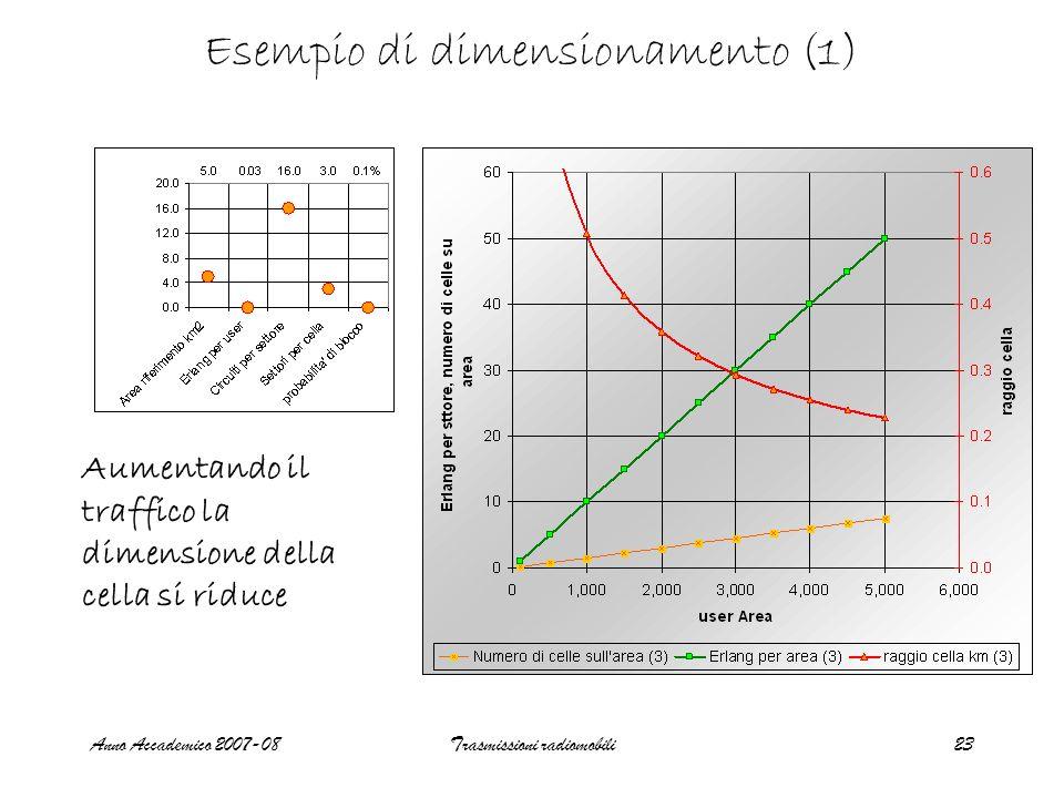 Anno Accademico 2007-08Trasmissioni radiomobili23 Esempio di dimensionamento (1) Aumentando il traffico la dimensione della cella si riduce