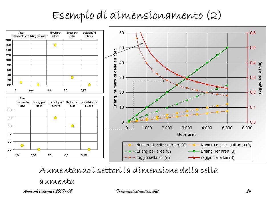 Anno Accademico 2007-08Trasmissioni radiomobili24 Esempio di dimensionamento (2) Aumentando i settori la dimensione della cella aumenta