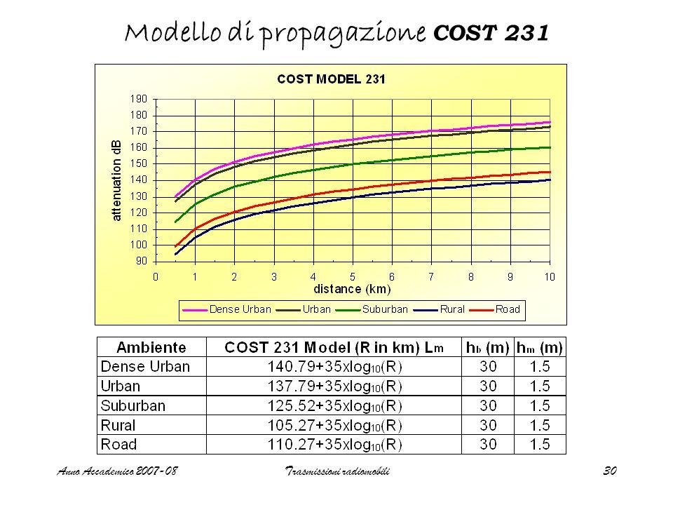 Anno Accademico 2007-08Trasmissioni radiomobili30 Modello di propagazione COST 231