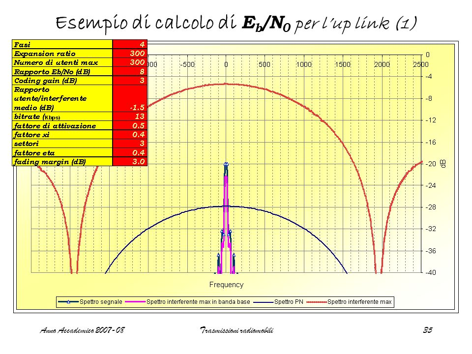 Anno Accademico 2007-08Trasmissioni radiomobili35 Esempio di calcolo di E b /N 0 per lup link (1)