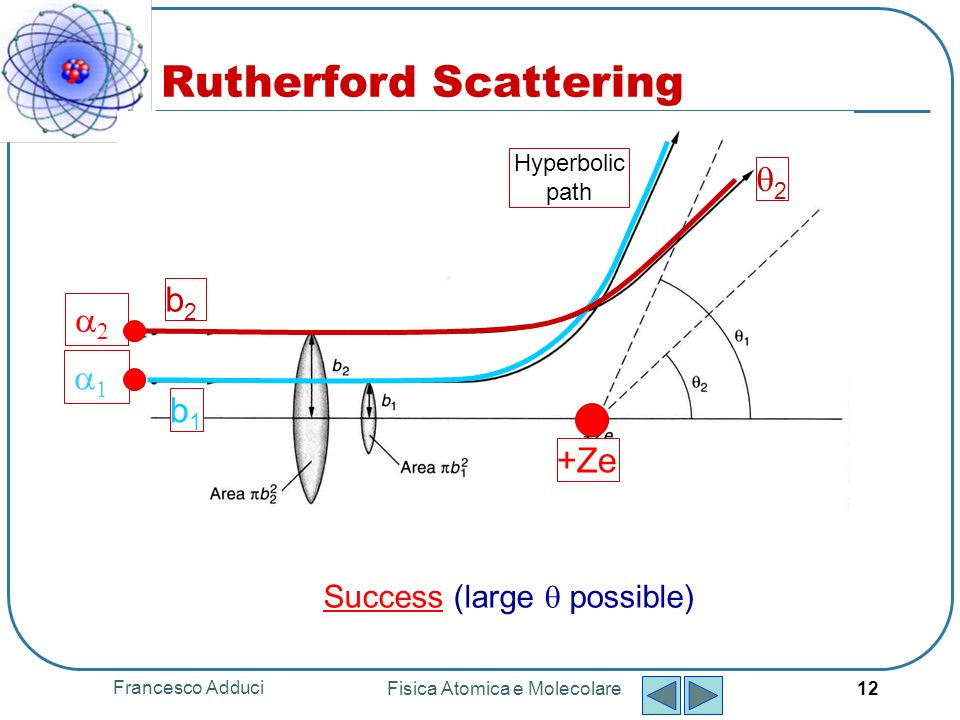 Francesco Adduci Fisica Atomica e Molecolare 12 b1b1 b2b2 2 Hyperbolic path +Ze Rutherford Scattering Success (large possible)