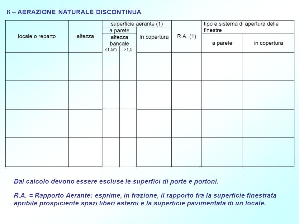 8 – AERAZIONE NATURALE DISCONTINUA Dal calcolo devono essere escluse le superfici di porte e portoni. R.A. = Rapporto Aerante: esprime, in frazione, i