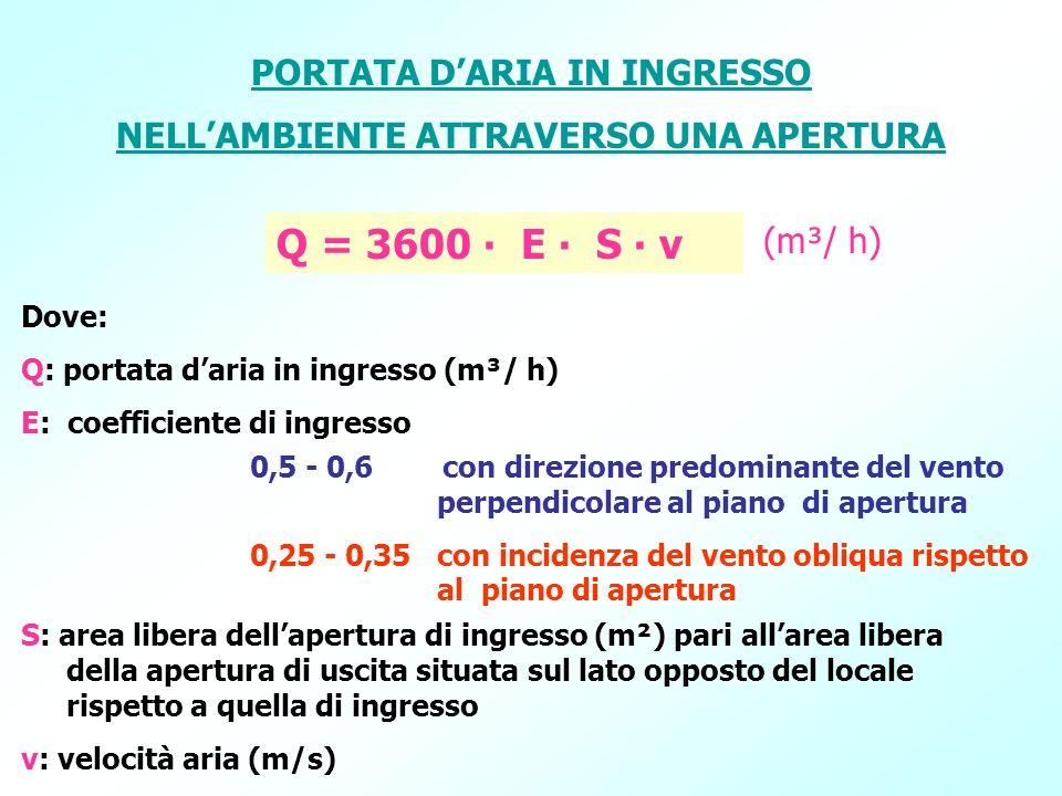 PORTATA DARIA IN INGRESSO NELLAMBIENTE ATTRAVERSO UNA APERTURA Q = 3600 E S v Dove: Q: portata daria in ingresso (m³/ h) E: coefficiente di ingresso S