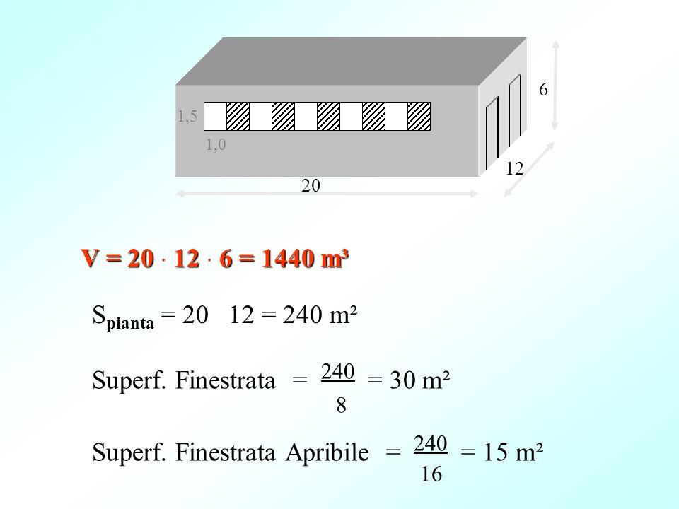 V = 20 12 6 = 1440 m³ 20 12 6 1,0 1,5 Superf. Finestrata = 240 = 30 m² 8 Superf. Finestrata Apribile = 240 = 15 m² 16 S pianta = 20 12 = 240 m²