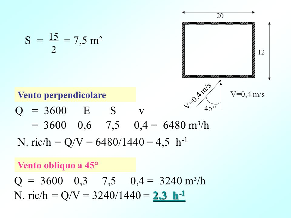 Q = 3600 E S v = 3600 0,6 7,5 0,4 = 6480 m³/h 20 12 N. ric/h = Q/V = 6480/1440 = 4,5 h -1 Q = 3600 0,3 7,5 0,4 = 3240 m³/h 2,3 h -1 N. ric/h = Q/V = 3