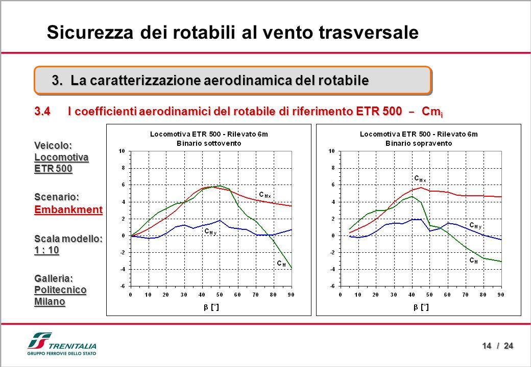 14 / 24 3.4 I coefficienti aerodinamici del rotabile di riferimento ETR 500 - Cm i Veicolo:Locomotiva ETR 500 Scenario:Embankment Scala modello: 1 : 1