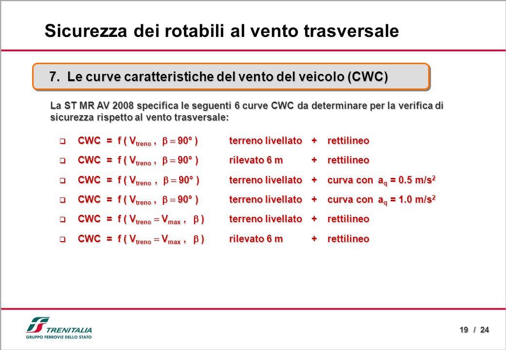 19 / 24 7. Le curve caratteristiche del vento del veicolo (CWC) Sicurezza dei rotabili al vento trasversale La ST MR AV 2008 specifica le seguenti 6 c
