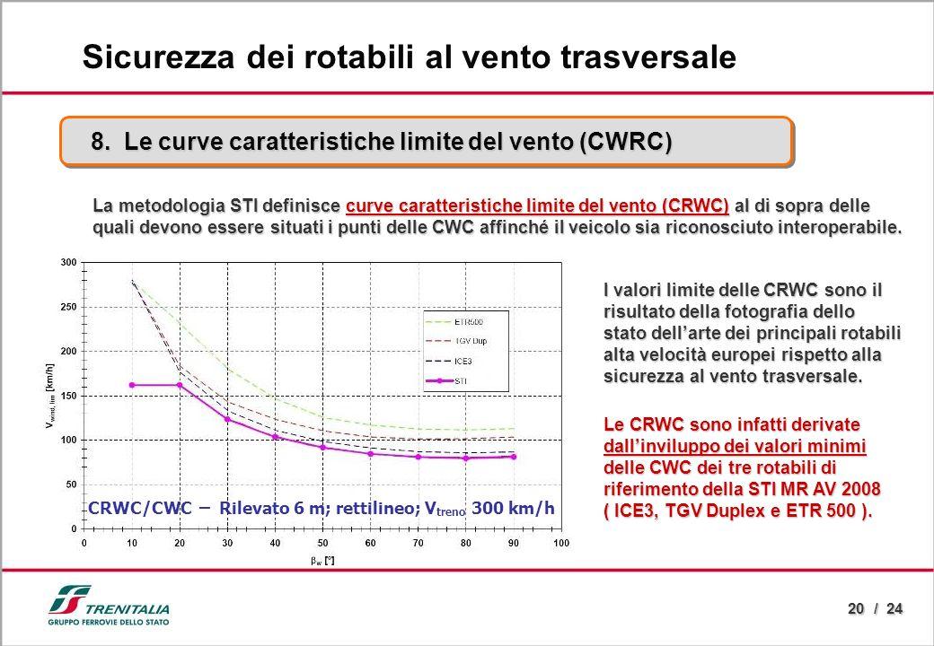 20 / 24 8. Le curve caratteristiche limite del vento (CWRC) Sicurezza dei rotabili al vento trasversale La metodologia STI definisce curve caratterist