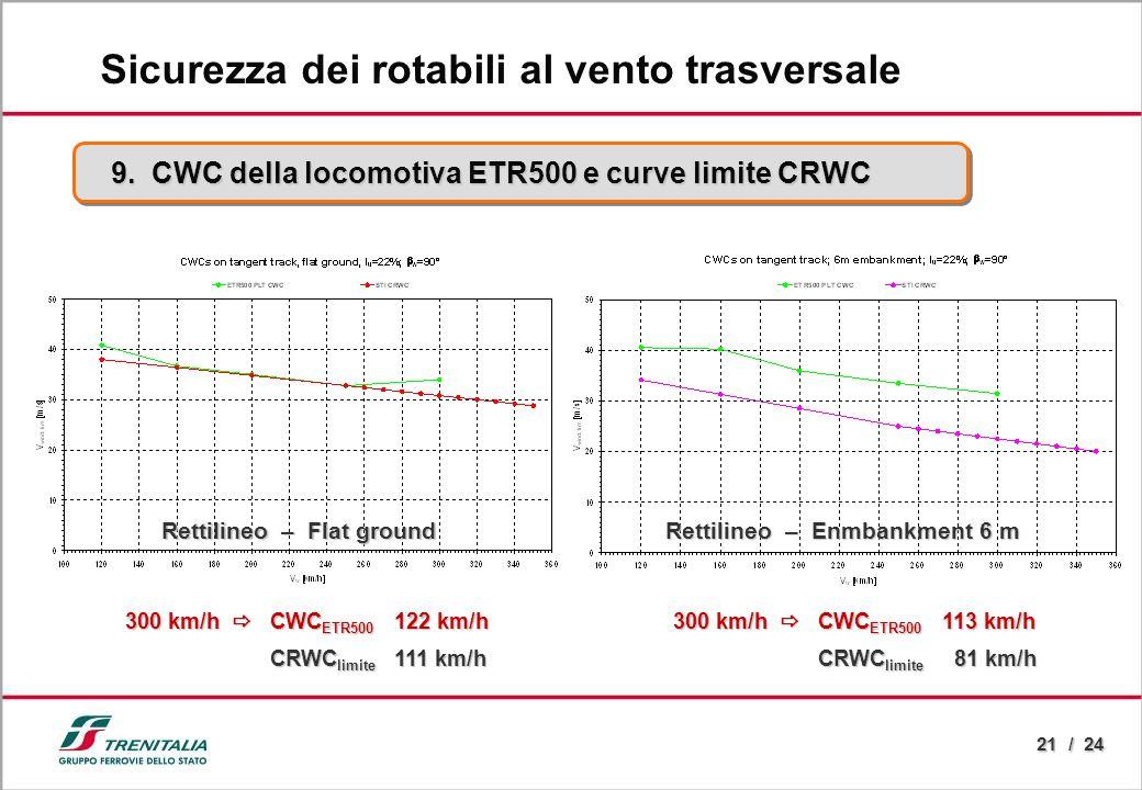 21 / 24 9. CWC della locomotiva ETR500 e curve limite CRWC Sicurezza dei rotabili al vento trasversale 300 km/h CWC ETR500 122 km/h CRWC limite 111 km
