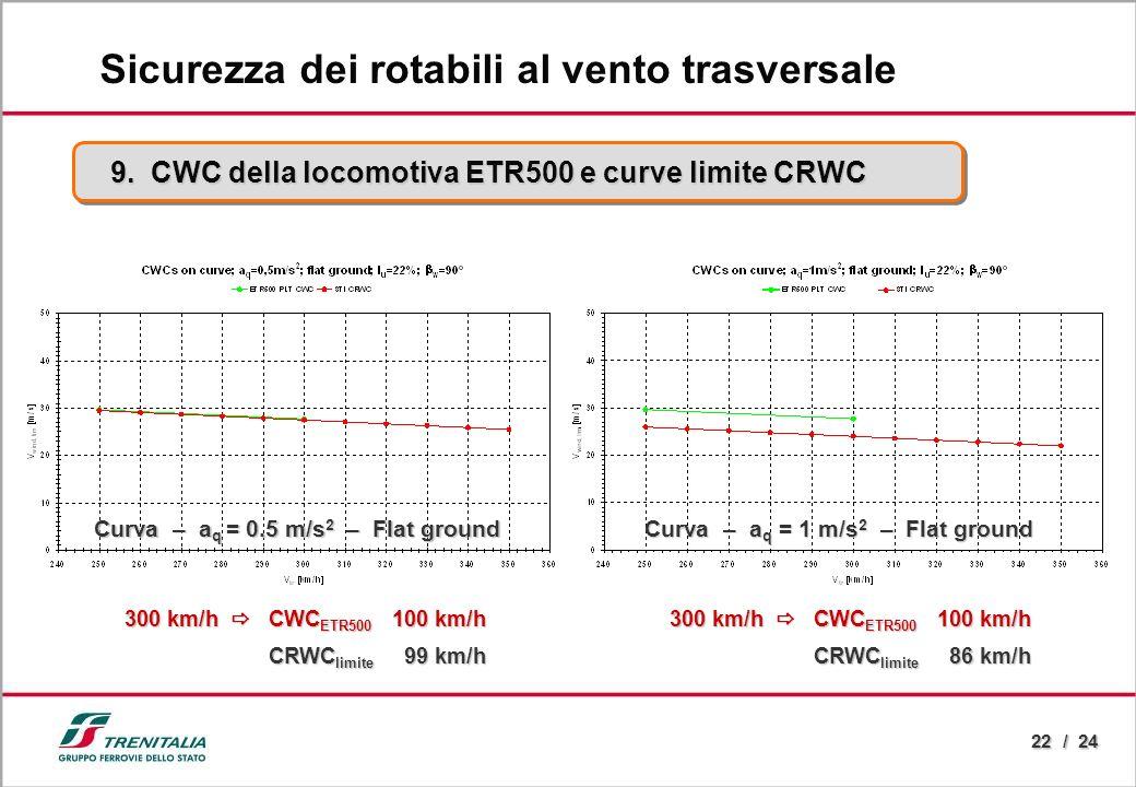 22 / 24 9. CWC della locomotiva ETR500 e curve limite CRWC Sicurezza dei rotabili al vento trasversale 300 km/h CWC ETR500 100 km/h CRWC limite 99 km/